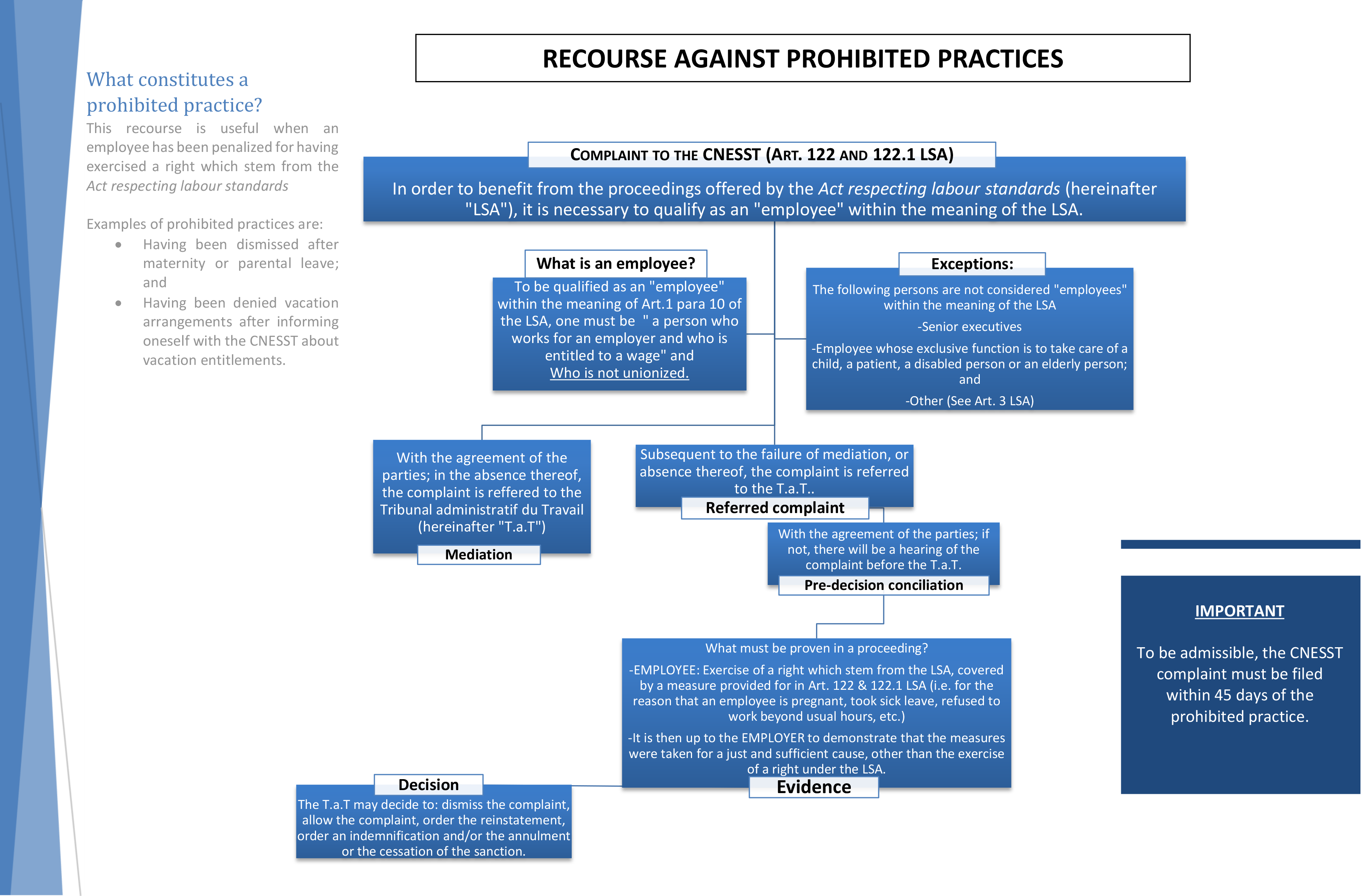 RECOURSE AGAINST PROHIBITED PRACTICE – text & graph- 04-1-2018 v.2